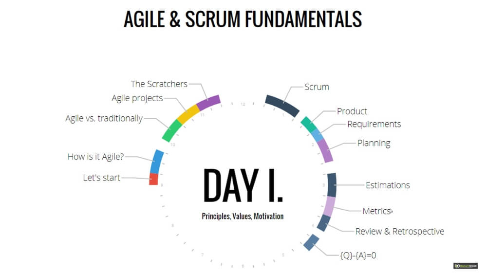 Agile Scrum Training Day I agenda