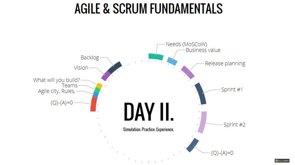 Agile Scrum Training Day II agenda