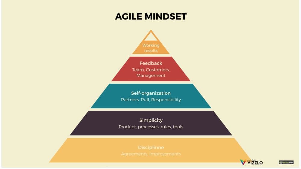 Agile Scrum Training Fundamental Agile mindset
