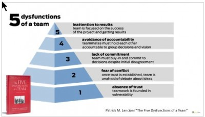 Five levels of team dysfunctions