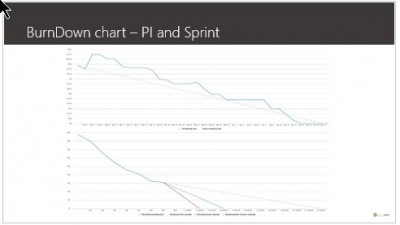 Release and sprint burn down chart