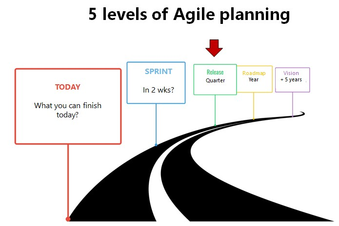 agile planning release sprint roadmap vision strategy product backlog productowner product owner