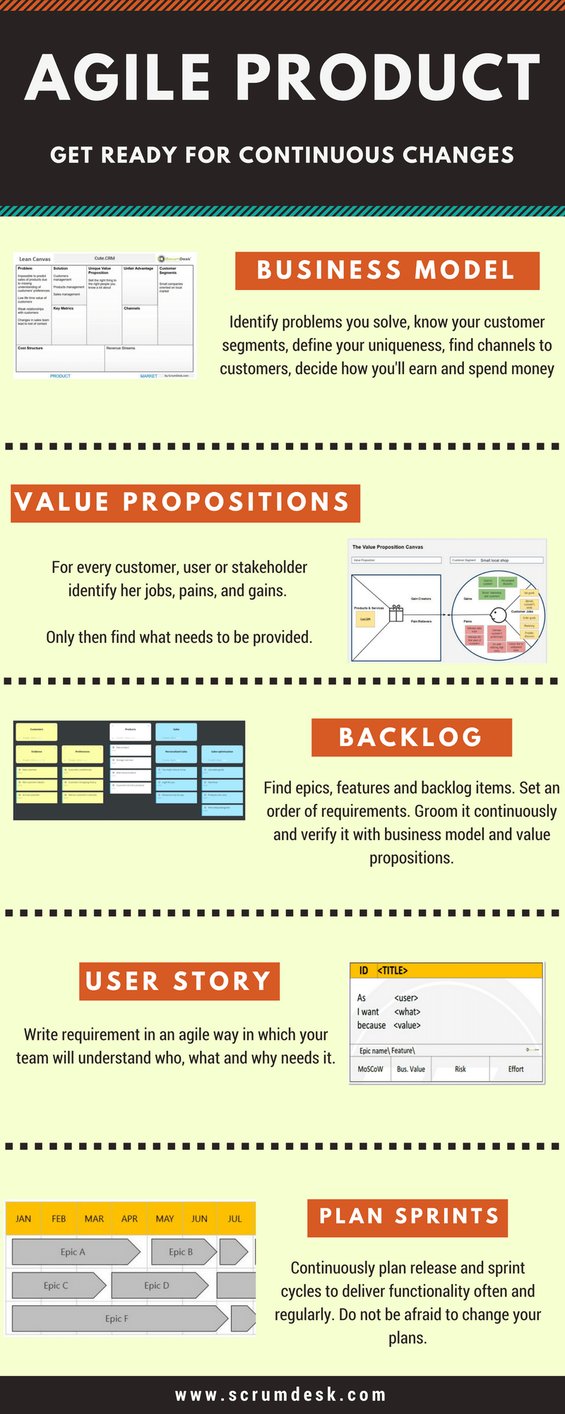 agile infographics business model value proposition canvas scrum planning backlog