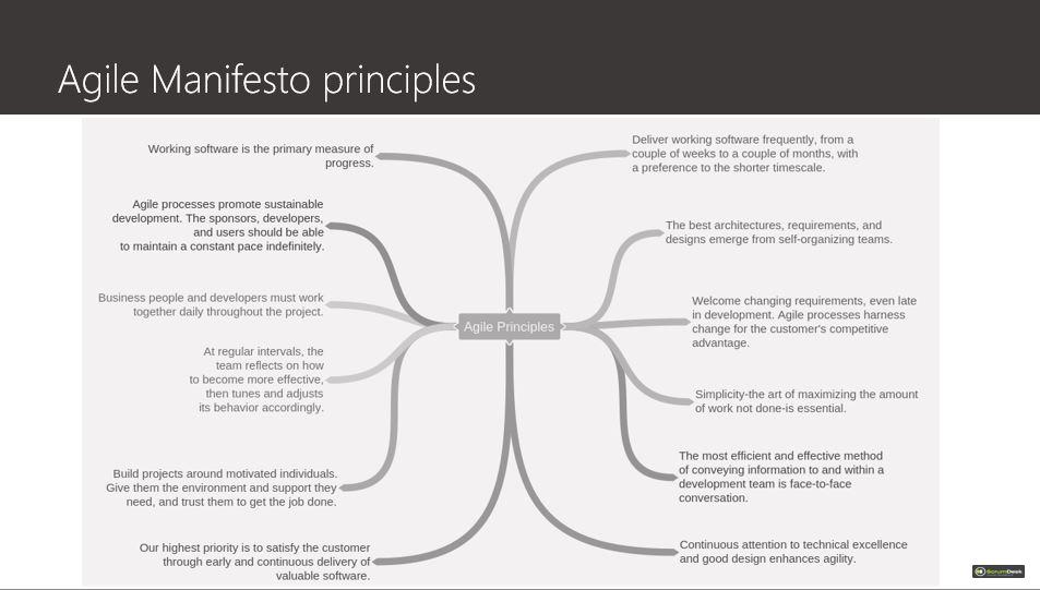 Agile Manifesto Principles Scrumdesk