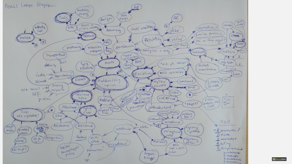 Agile Scrum Training Root Cause Analysis Casual Loops Diagram