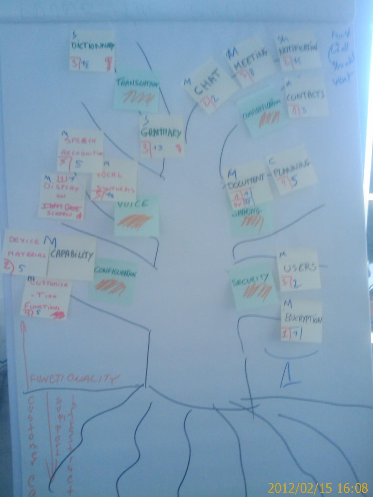 Grow your product backlog - the tree of requirements   ScrumDesk