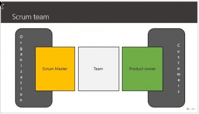 Scrummaster and others