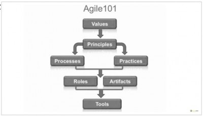 agile values, principles and practices, tools