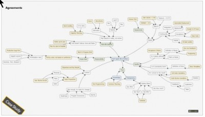 casual loops diagram setup team properly
