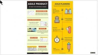 proper agile planning