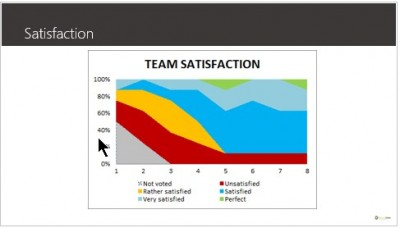 how to measure team satisfaction