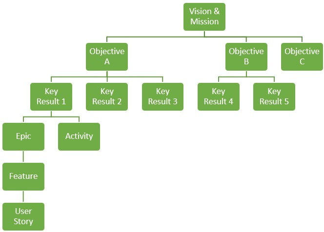 Principle of Objectives and Key Results