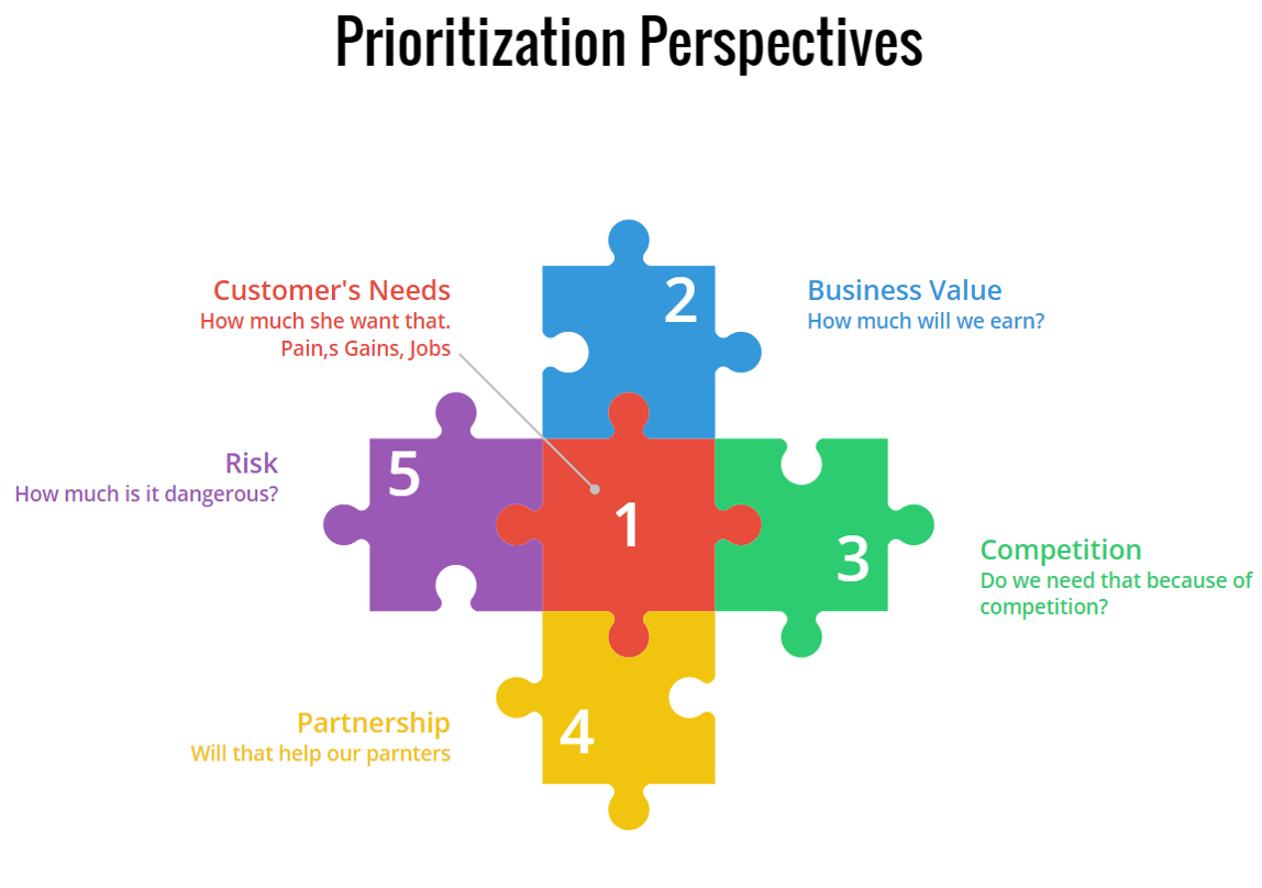 Prioritization By Business Value Scrumdesk Meaningfully Agile