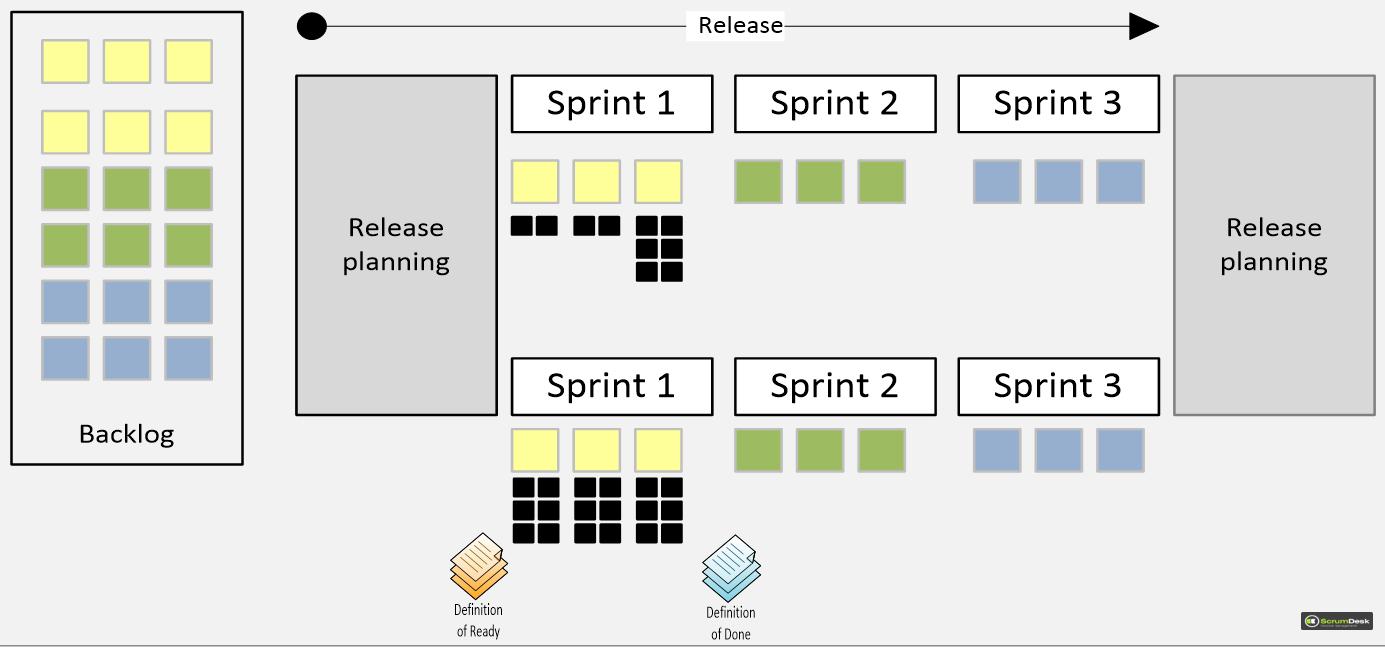 Release Burn Down Chart | ScrumDesk