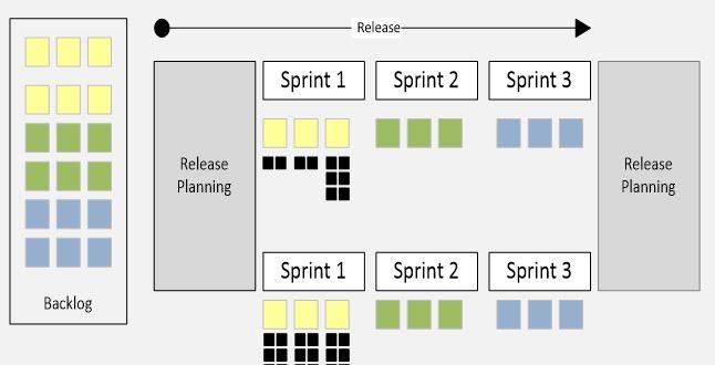 Release Planning ceremony in Scrum | ScrumDesk, Scrum correctly
