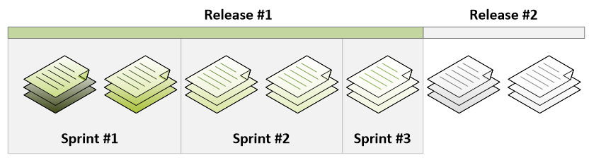 scrum Release sprint