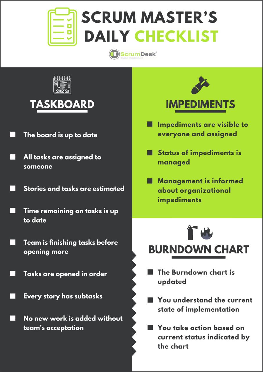 Scrum Master Daily Checklist