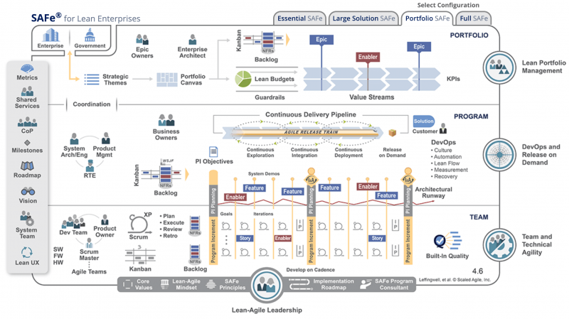 Scaled Agile Framework 4.6