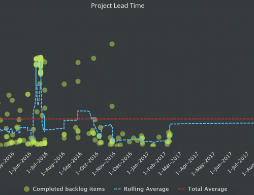 v.6.35.2 – Project Control Lead Time Chart