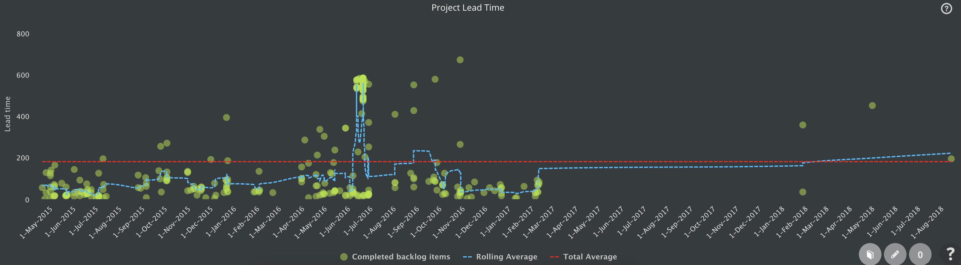 project lead time control chart jira