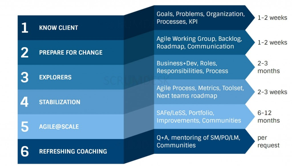 ScrumDesk Agile Transformation Process