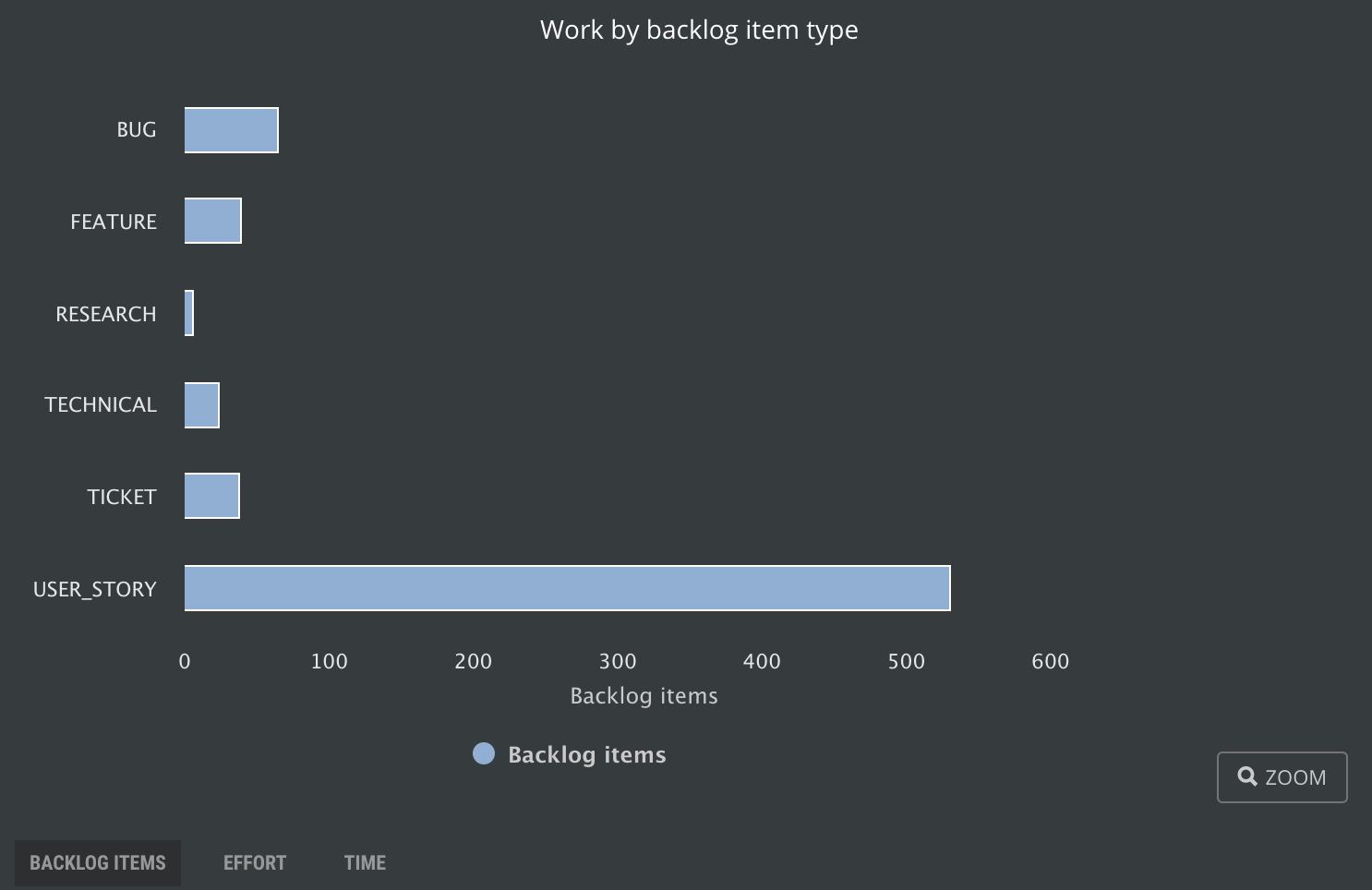 Work by backlog item type type, count of items