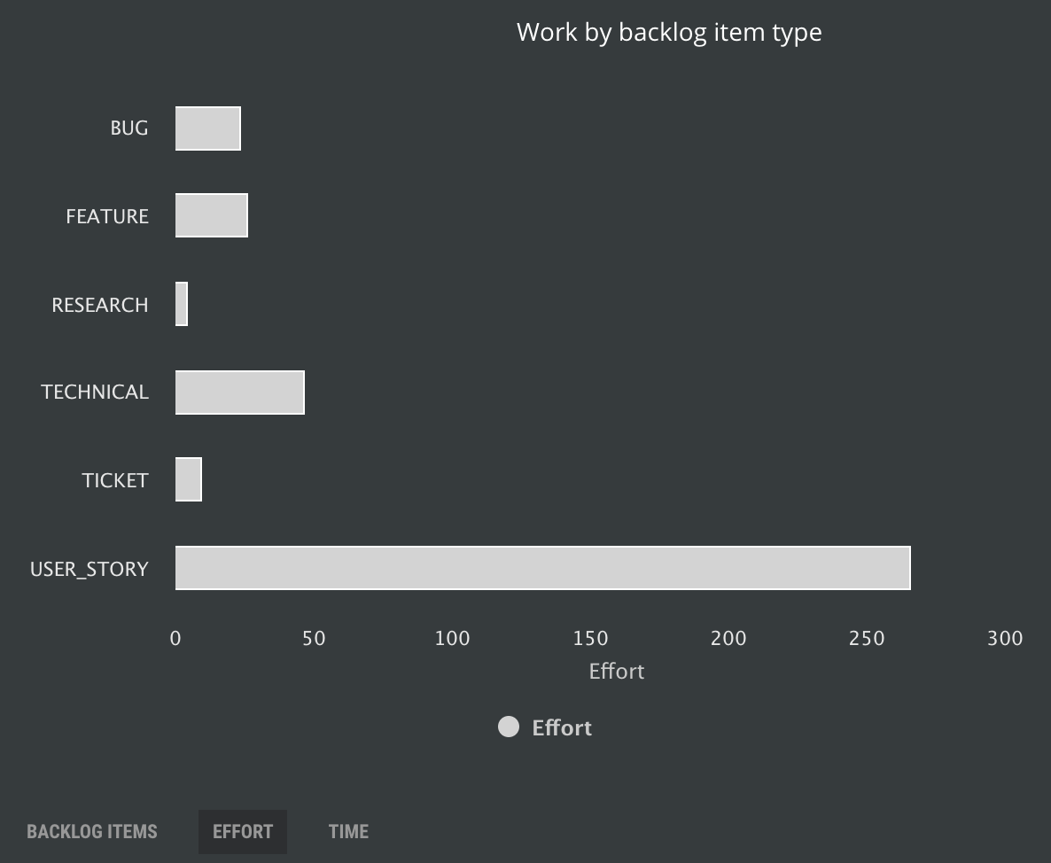 Work by backlog item type from effort (story points) perspective