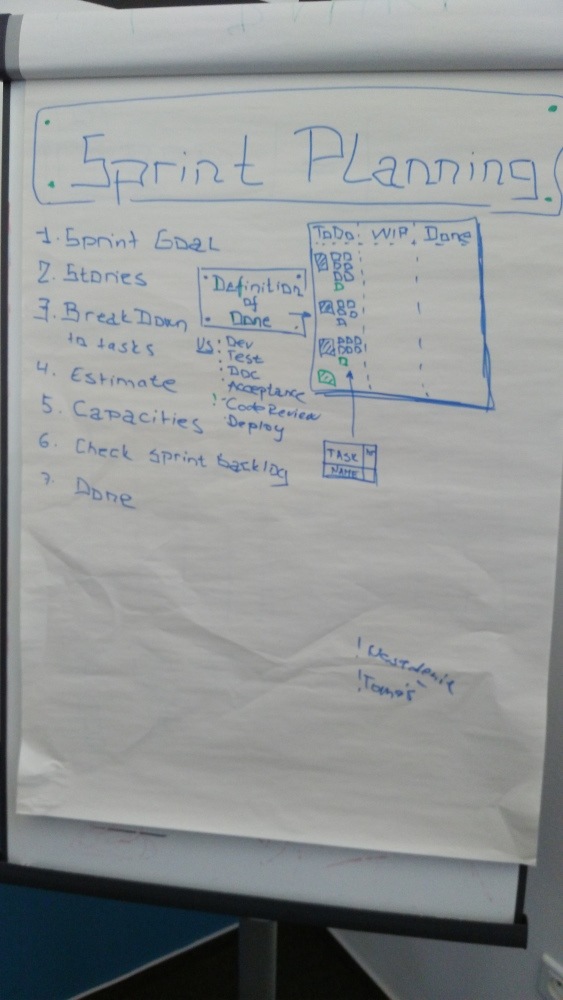 scrum sprint planning session agenda scrummaster
