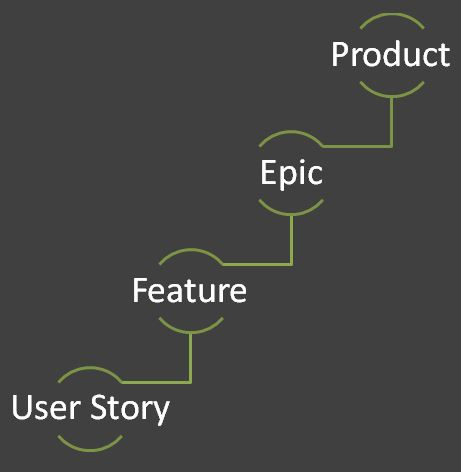 agile scrum product backlog multilevel requirements hierarchy product owner