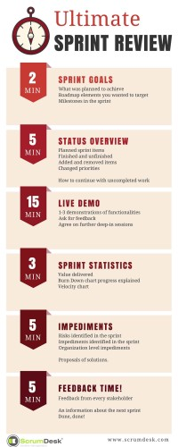 Ultimate sprint review demo agenda