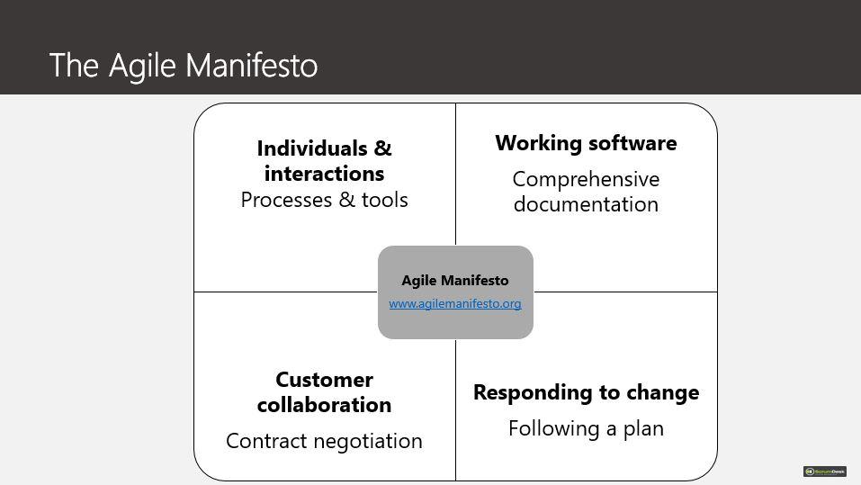 Agile Manifesto Values Scrumdesk
