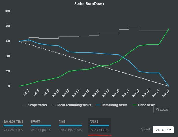scrumdesk burndown chart by tasks scrummaster project management