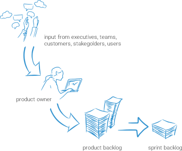 agile product management process