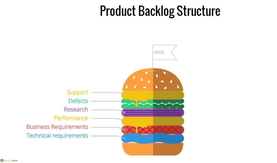 scrumdesk scrum product project backlog item types