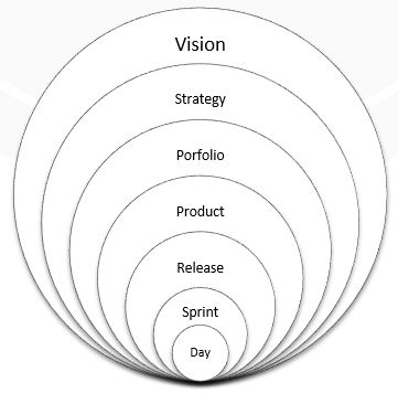 product owner role circle of influence