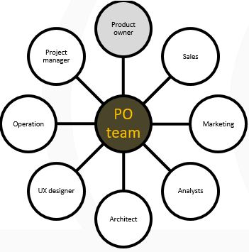 product owner's team