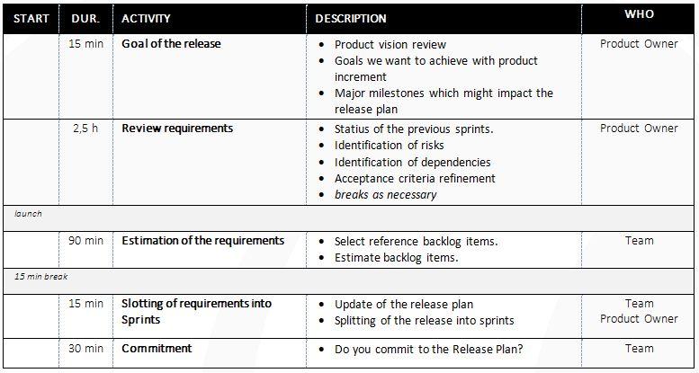 release planning agenda