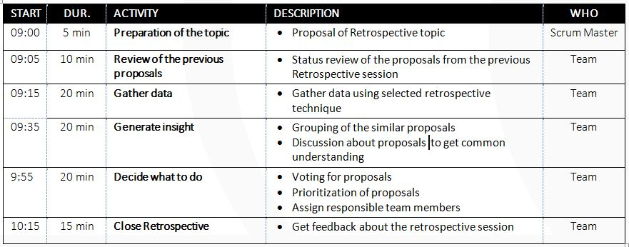 Sprint Retrospective Meeting Template | Sprint Retrospective And Techniques Scrumdesk Scrum Correctly