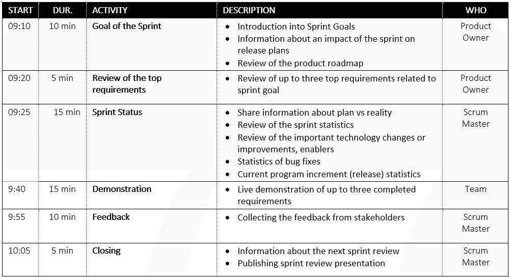 sprint review agenda