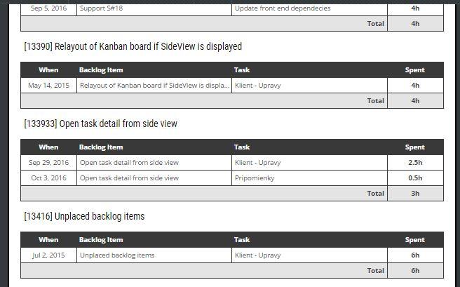 timesheet by backlog item